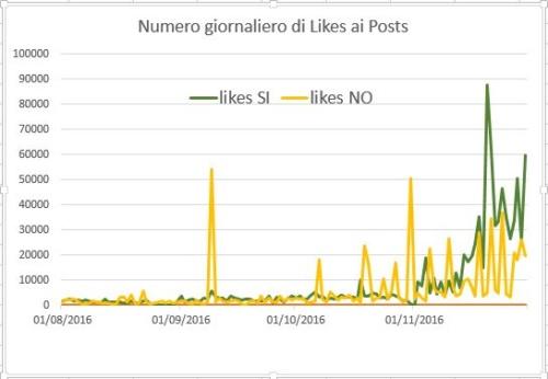 numero-likes-giornaliero-ai-posts