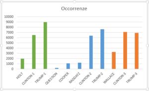 tabella-occorrenze
